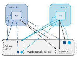 Schemazeichnung Vernetzung Website, Facebook und Twitter