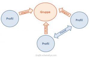Vernetzungsarten mit Gruppen auf Facebook