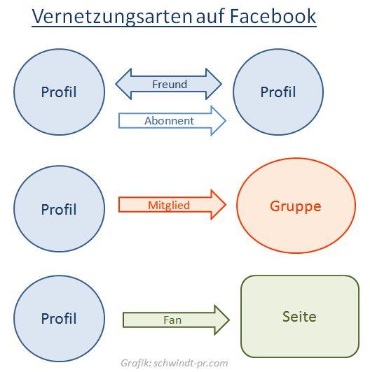 Vernetzungsarten auf Facebook