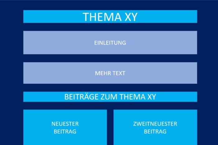 Schema einer THemenseite mit Hauptüberschrift, Einleitungstext, Zwischenüberschrift und Beiträgen